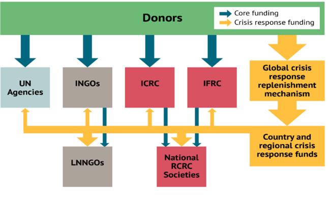 Figure 3.  Rearranging financing flows