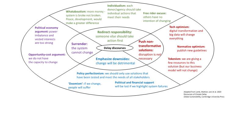 Figure 4. Humanitarian system transformation: delay narratives