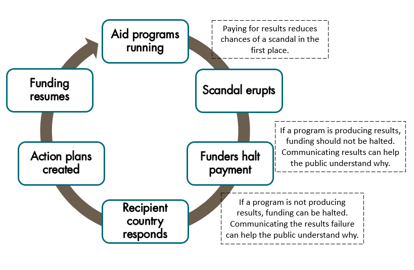 The Scandal Cycle