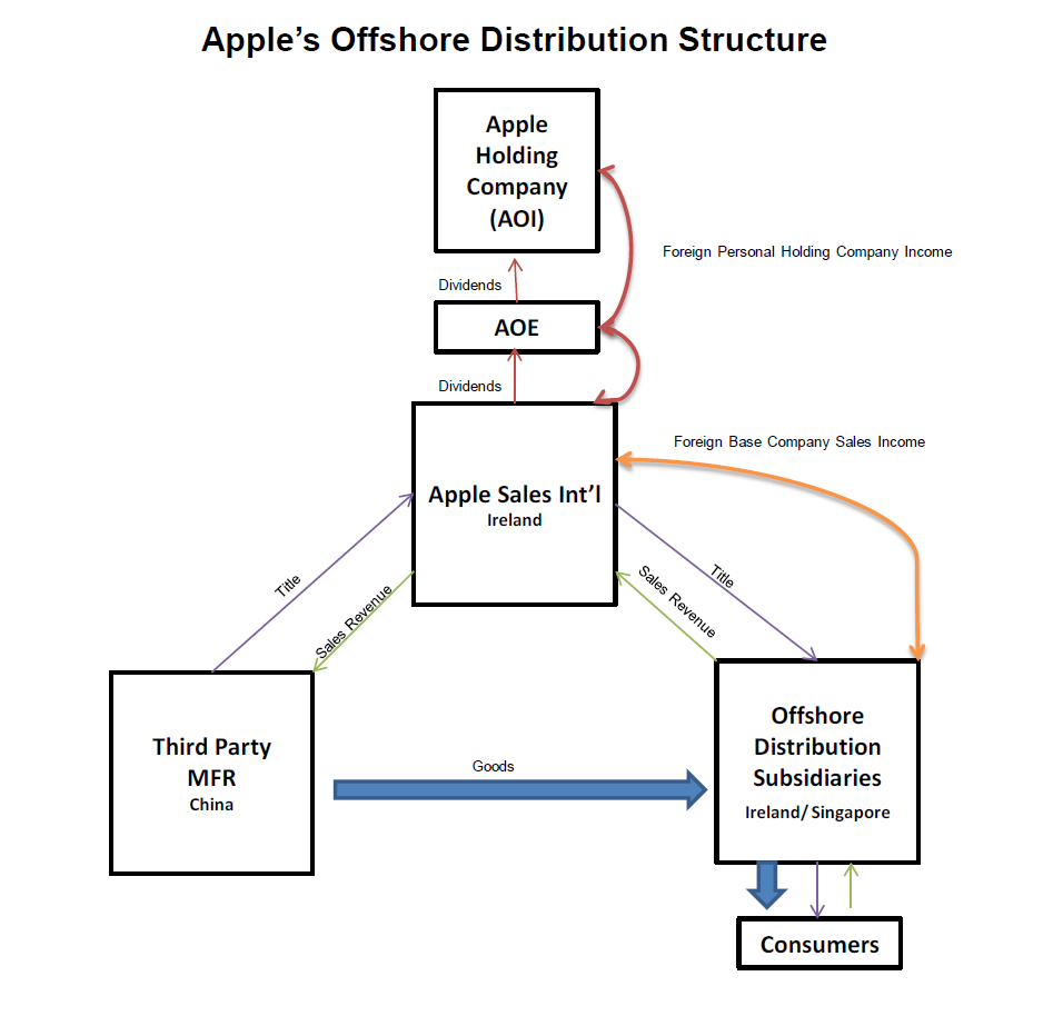 #AppleTax - It's Not Just Apple   Center For Global ...