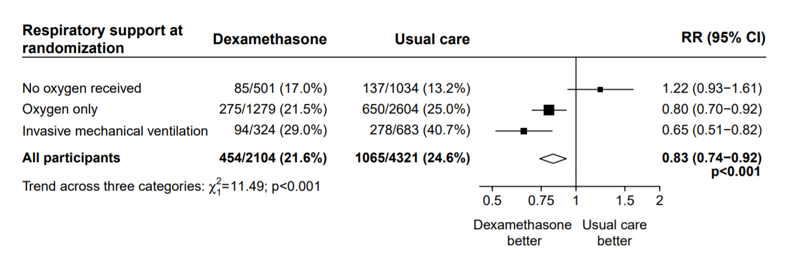 A table showing the effects of dexamethasone on mortality