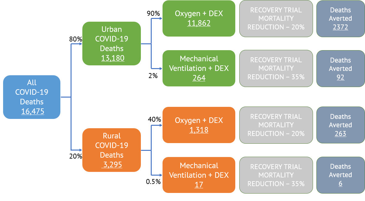 A chart showing<br /> potential recovery of patients using dexamethasone in India