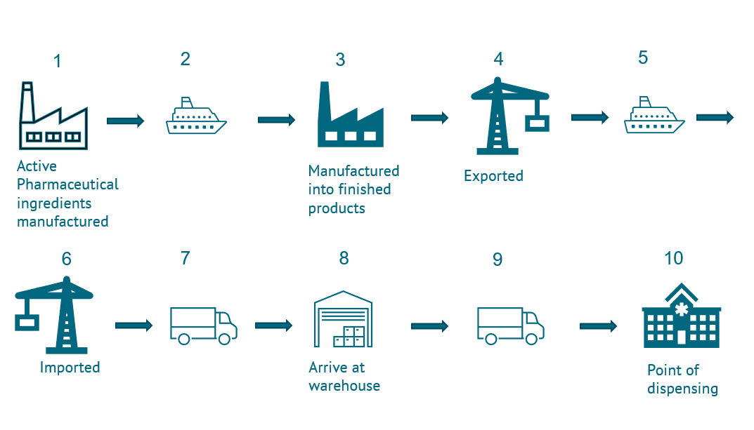 A flow chart showing essential medicines supply chains<br />