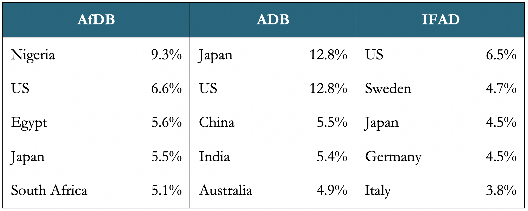 A table showing top countries by voting share at the AdDB, ADB, and IFAD