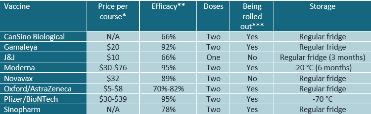 Table 1: Summary of a subset of COVID-19 vaccines that have published phase III trial results