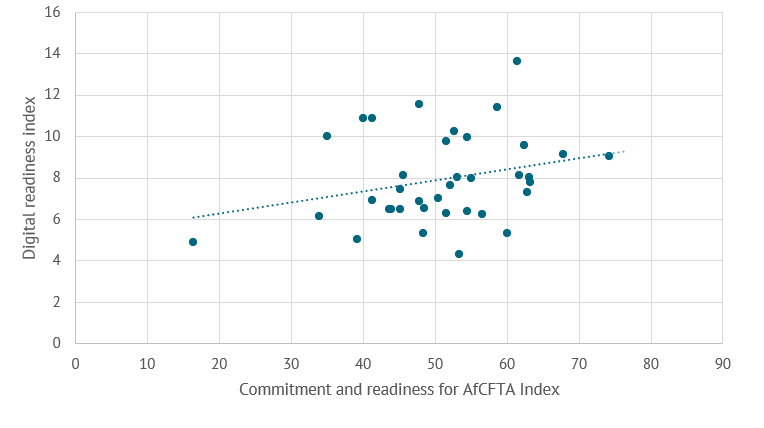 A graph of the relationship between Digital Preparedness and Readiness for AfCFTA