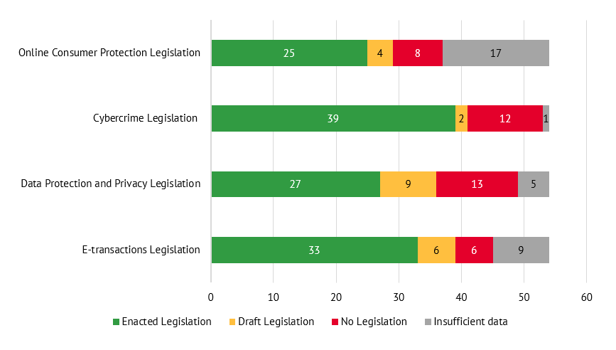 A graph of the number of African countries that have adopted digital protection-related legislation