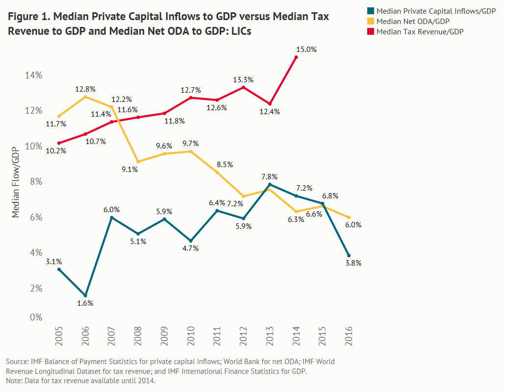 graph comparing the median ratio of private capital inflows/GDP for LICs to median tax revenue/GDP and median net ODA/GDP