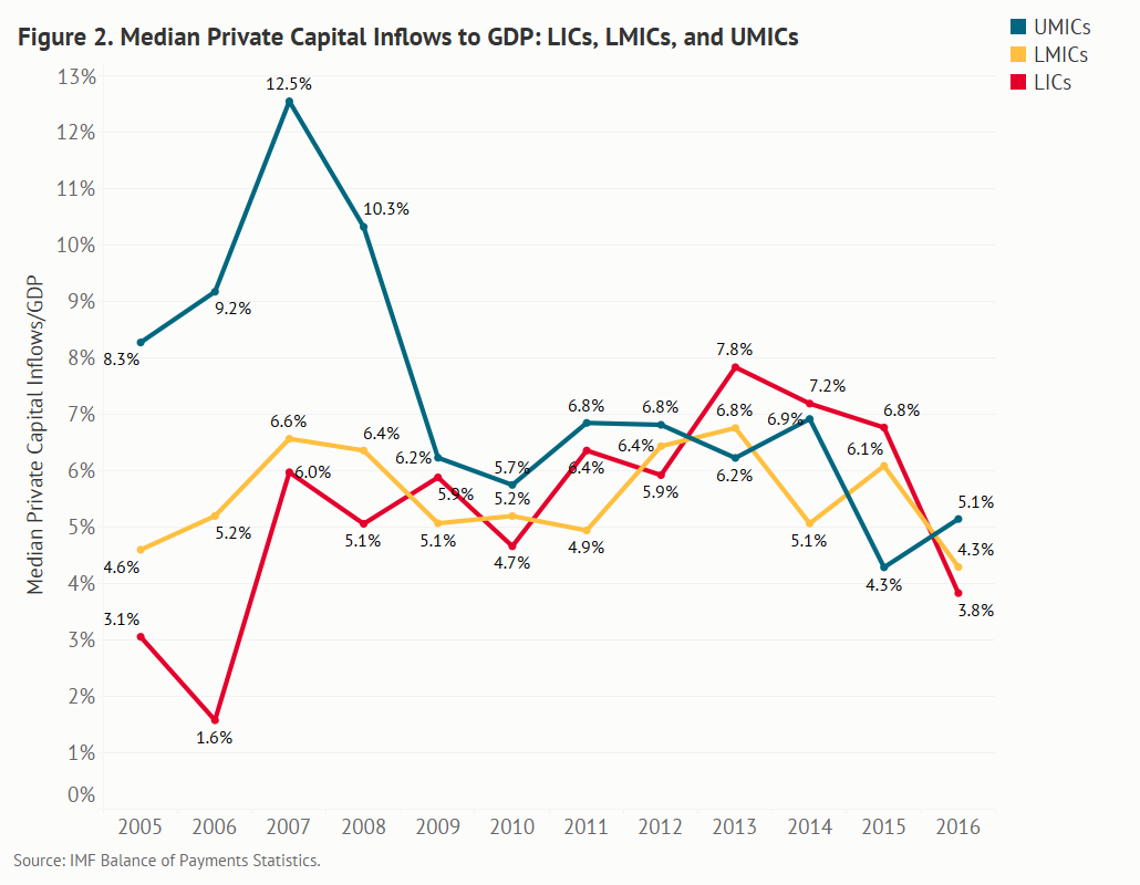 graph comparing median private capital inflow/GDP ratios over time for LICs, lower-middle-income countries (LMICs), and upper-middle-income countries (UMICs)