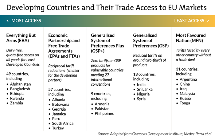 developing countries and their trade access to EU markets