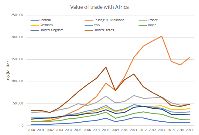 Value of Trade with Africa