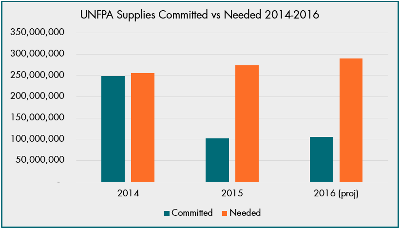 UNFPA Supplies Committed vs Needed 2016 - major gaps in 2015 and projected for 2016