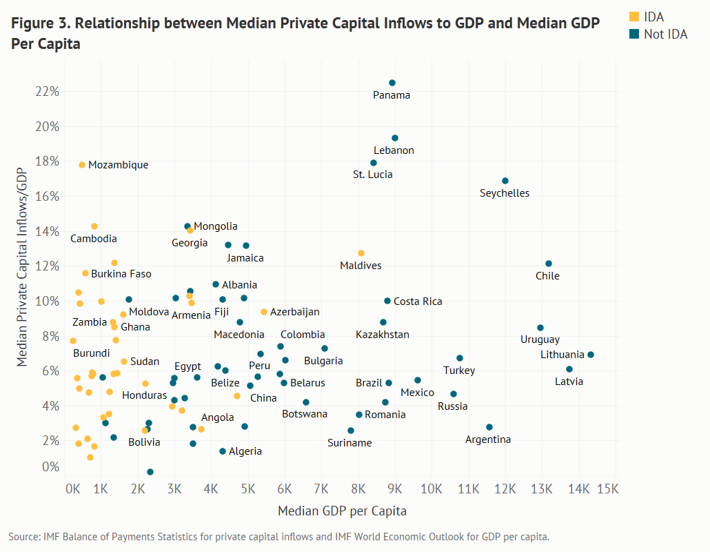 graph plotting median private capital inflow/GDP ratios against median per capita GDP for a sample (where data are consistently available over time) of 94 LICs, LMICs, and UMICs