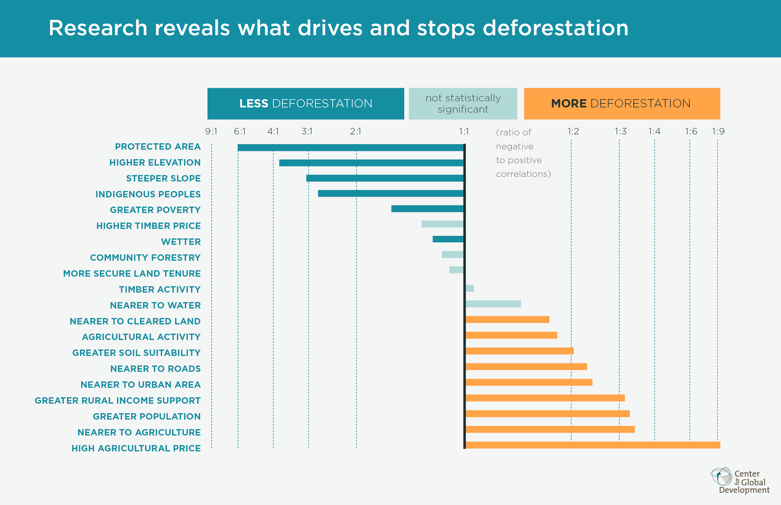 deforestation research paper why forests why now a preview of the science economics and center for global development research