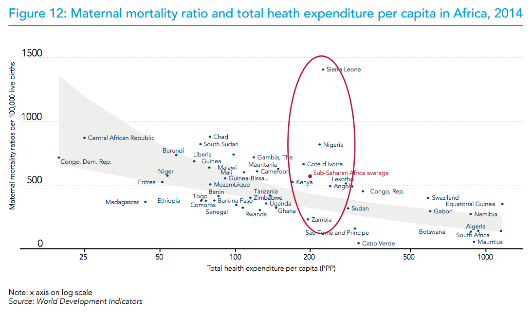 Figure 12: Maternal mortality ratio and total heath expenditure per capita in Africa, 2014