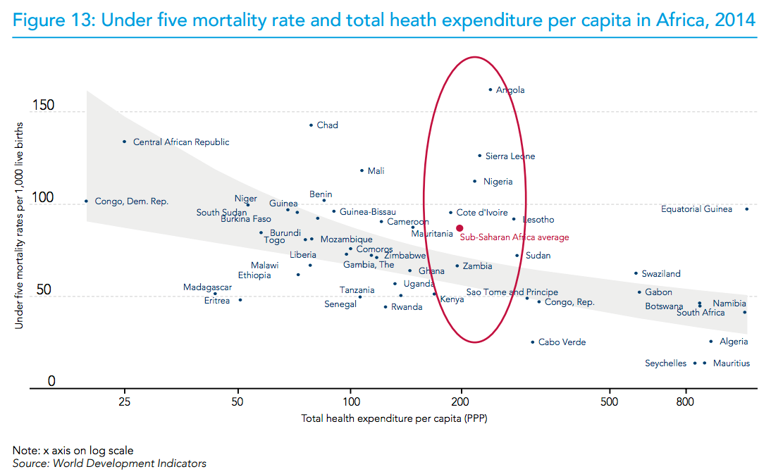 Figure 13: Under five mortality rate and total heath expenditure per capita in Africa, 2014