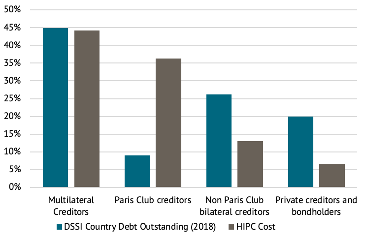 Bar charts showing that Paris club creditors have far less exposure now than in HIPC, while non-Paris Club bilateral creditors and private creditors have far more. Multilateral creditors have similar proportions and remain the largest creditor group at about 45% of the total