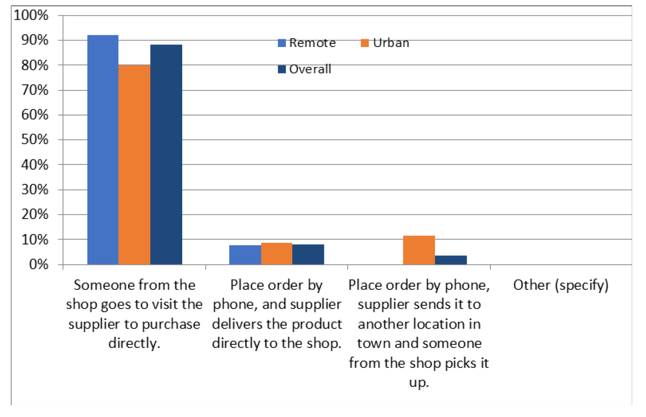 Chart showing private pharmacies and drug shops in Tanzania's purchase patterns