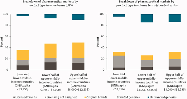 Chart showing dominance of branded generics in health product markets in LMICs