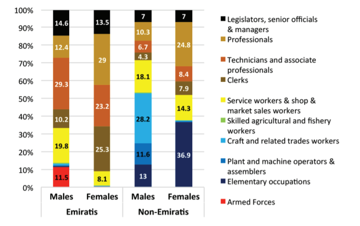 Figure 6. Dubai's employed workforce in 2015: Emiratis (nationals) and non-Emiratis