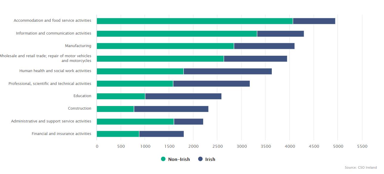 Figure 5. Immigrants at work in Ireland in top 10 industries, 2016.