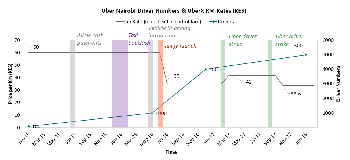 Uber slashed prices when Taxify entered the market, while the number of drivers rapidly increased and continues to increase.