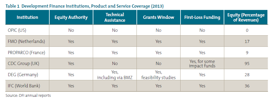Table 1 Development Finance Institutions, Product and Service Coverage (2013)