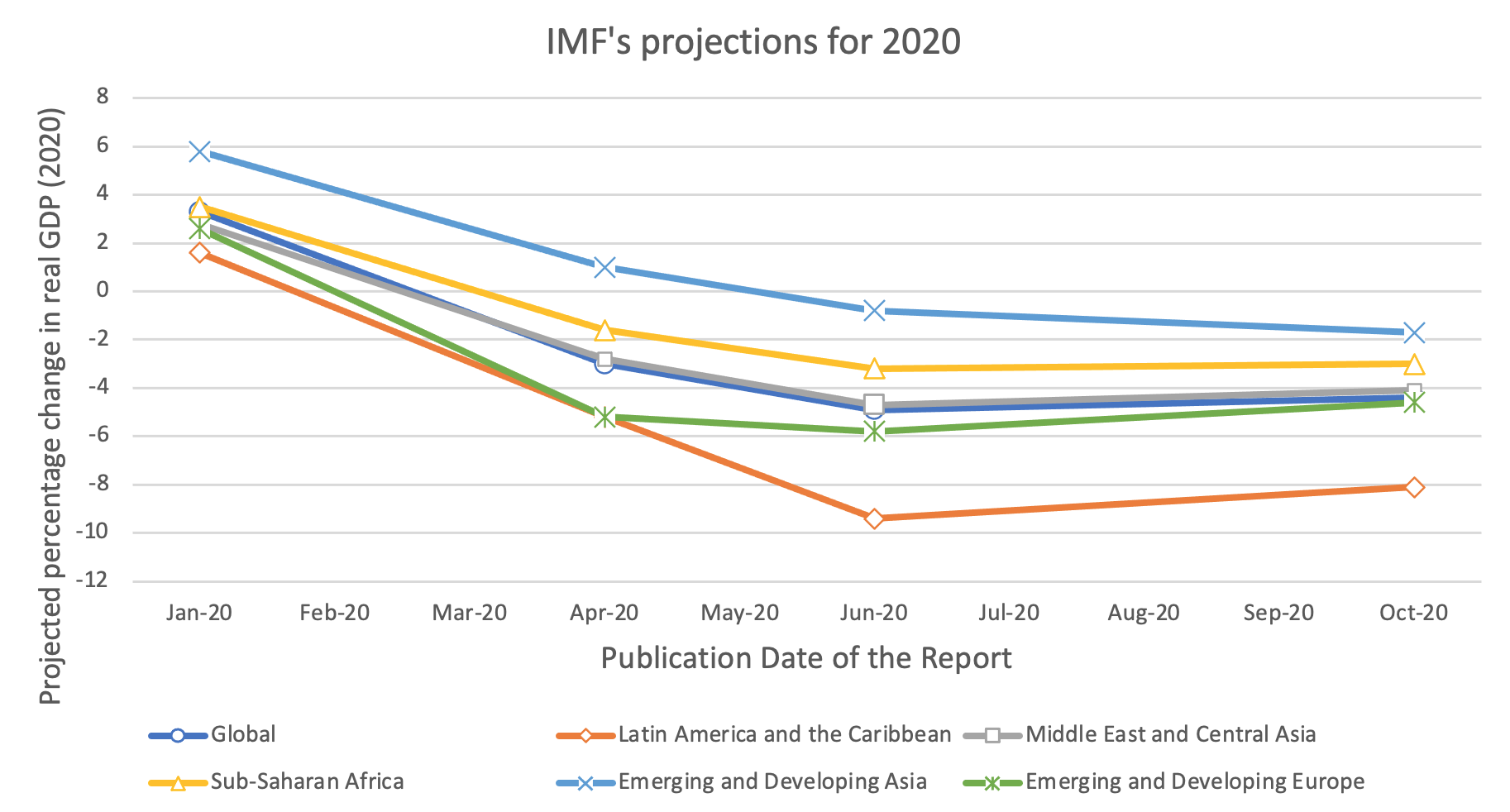 IMF Growth projections for all regions fell in the April and June 2020 estimates (versus January), then remained similar in October. All regions are projected to be negative now