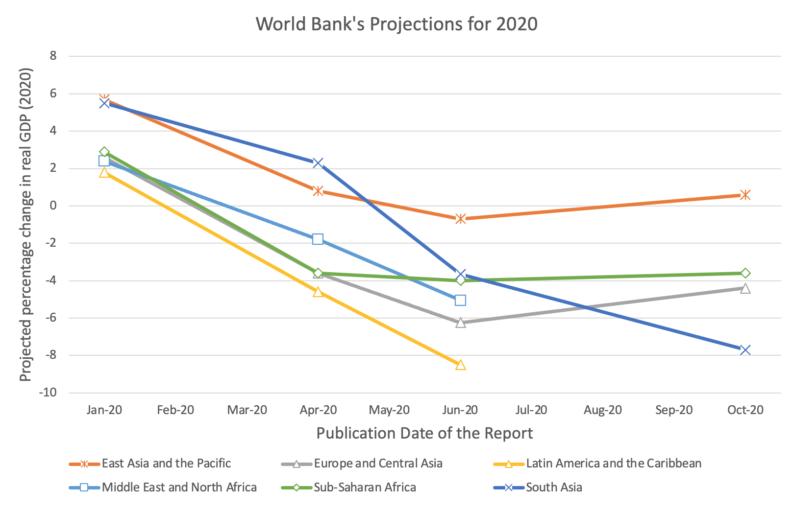 World Bank growth projections for all regions fell in the April and June 2020 estimates (versus January), then remained similar or rise slightly in October. All regions are projected to be negative except East Asia
