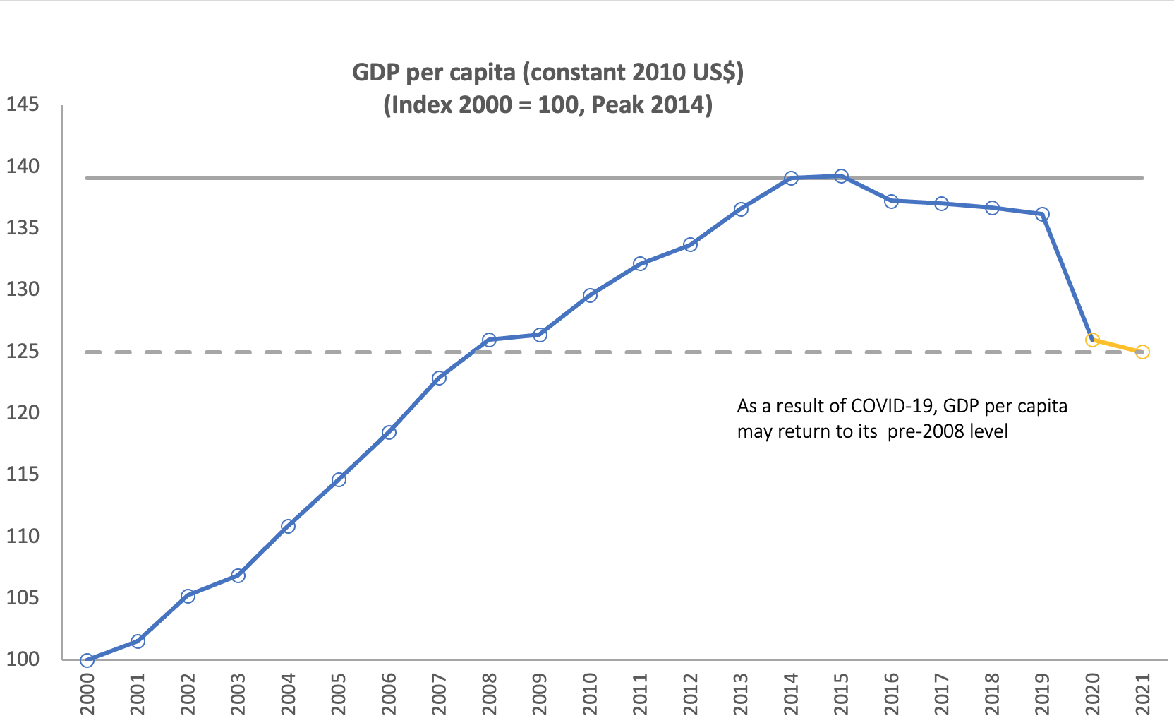 Chart showing GDP rose for Sub Saharan Africa until about 2013-2014 then held steady, and is now projected to drop sharply back to pre-2008 levels