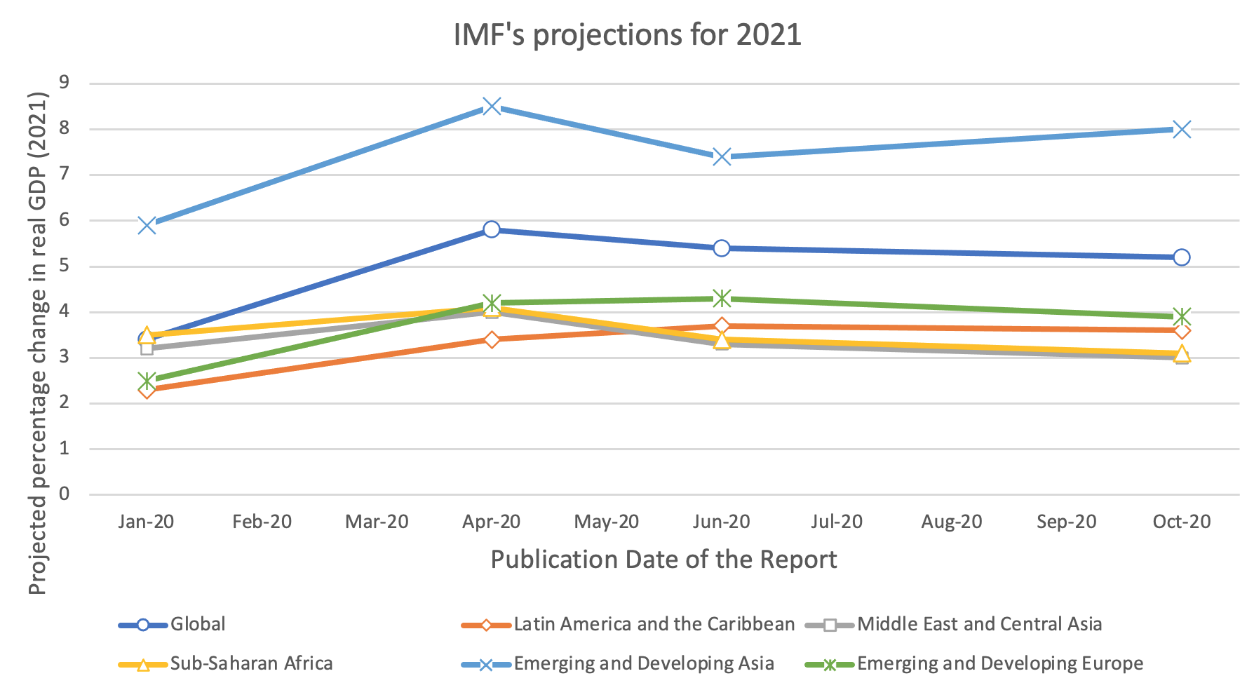 IMF projections for 2021 remain much higher than 2020 and have remained steady, even in the October 2020 release.