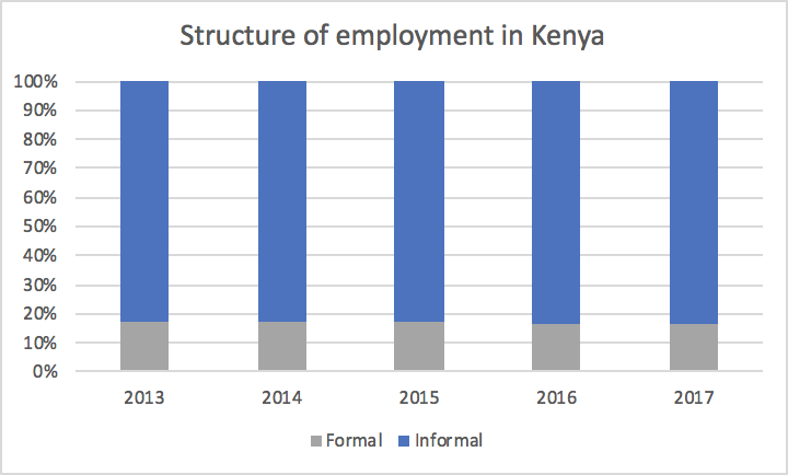 Bar chart of the structure of employment in Kenya, comparing formal and informal percentages over 2013-2017