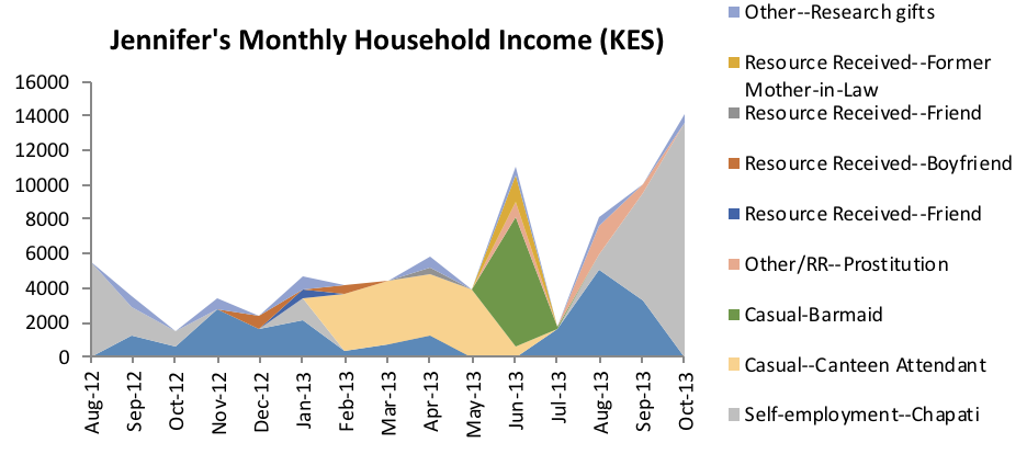 A chart of the various sources of household income for one Kenyan woman, Jennifer.