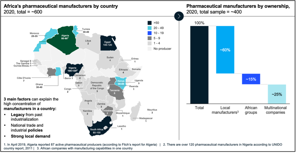 A figure showing a snapshot of pharmaceutical manufacturers by country and ownership, 2020.