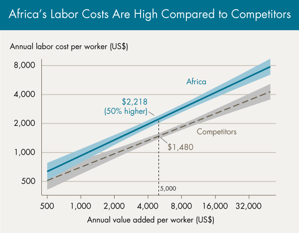 Africa's Labor Costs