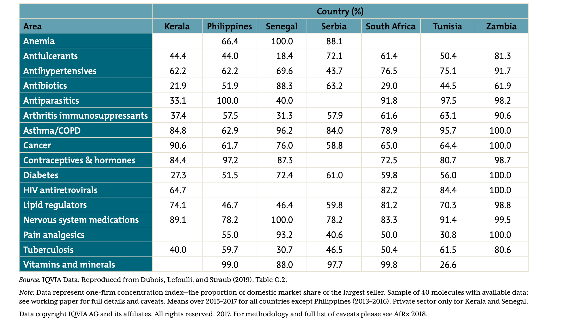 A table showing one-firm concentration index by therapy area for selected countries/states (sample of 40 molecules)