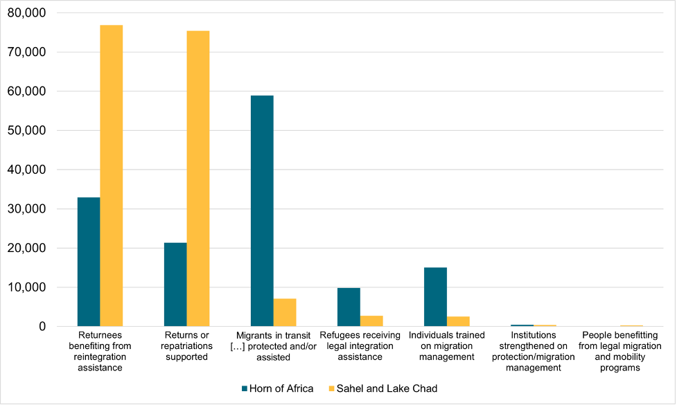 """A figure showing outcomes of funding for """"Improving Migration Management,"""" by EUTF indicator"""
