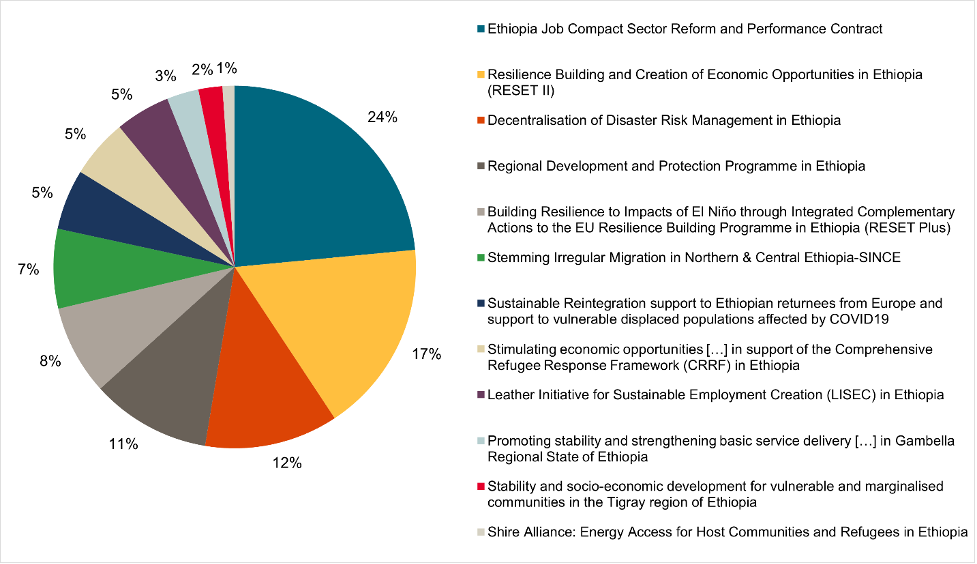 A figure showing projects funded by the EUTF in Ethiopia