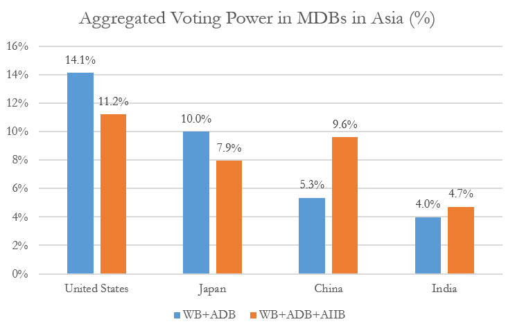 aggregated voting power