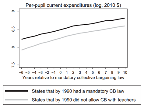 Chart showing per-pupil current expenditures in the years before and after the introduction of a mandatory collective bargaining law
