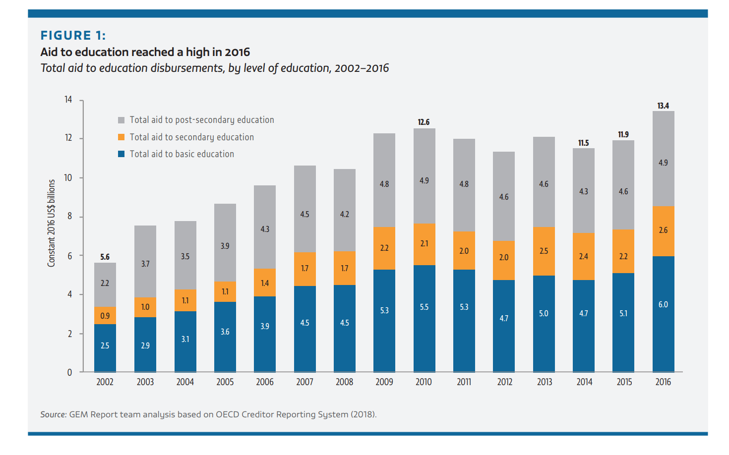 Aid to education reached a high in 2016