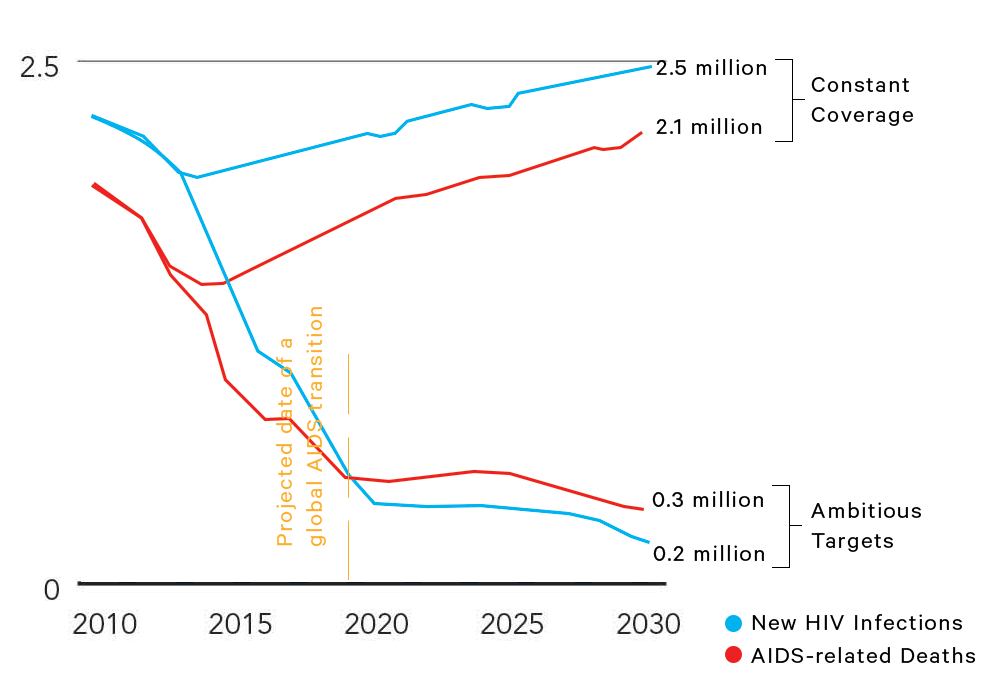 With UNAIDS ambitious targets, the world will reach an AIDS transition after 2019
