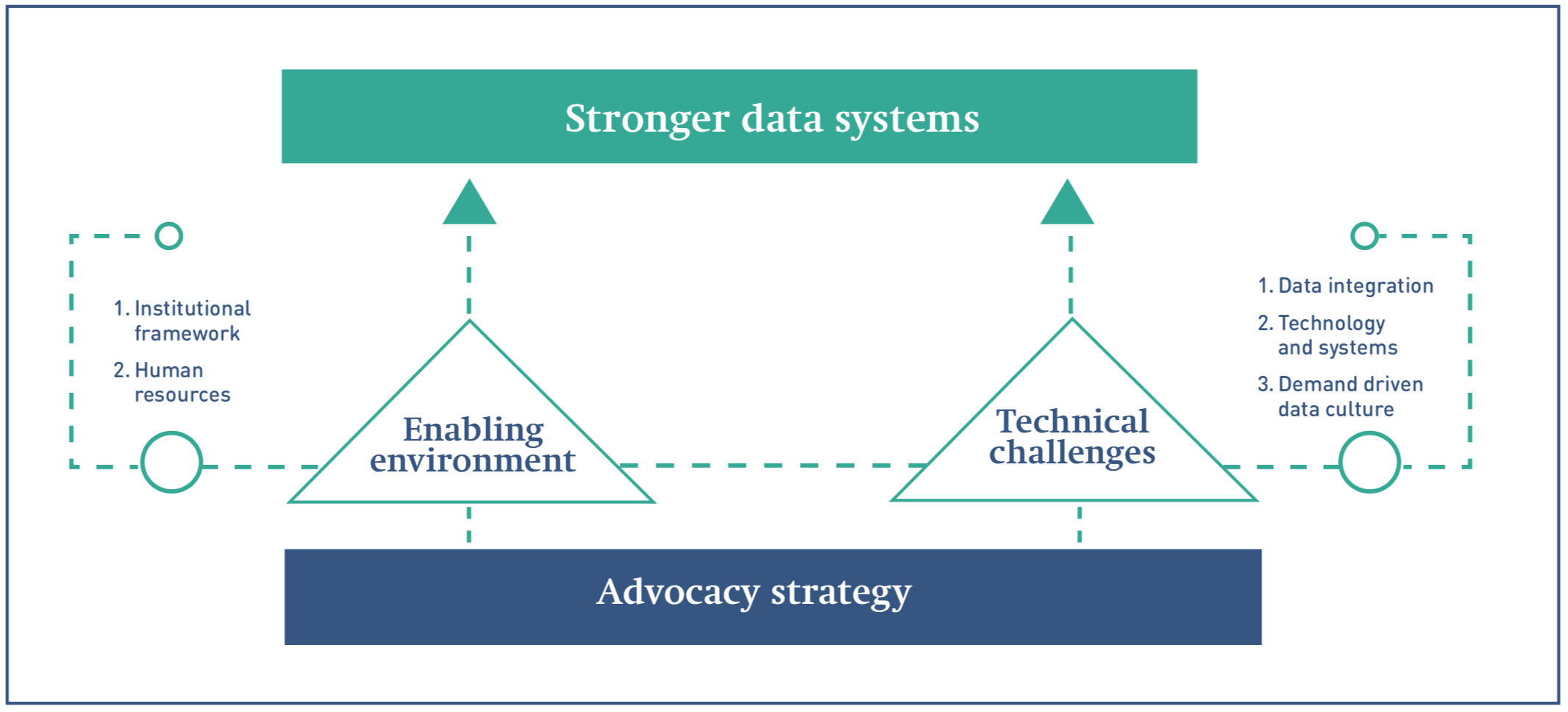 A flowchart showing GPE's recommendations for better data systems.