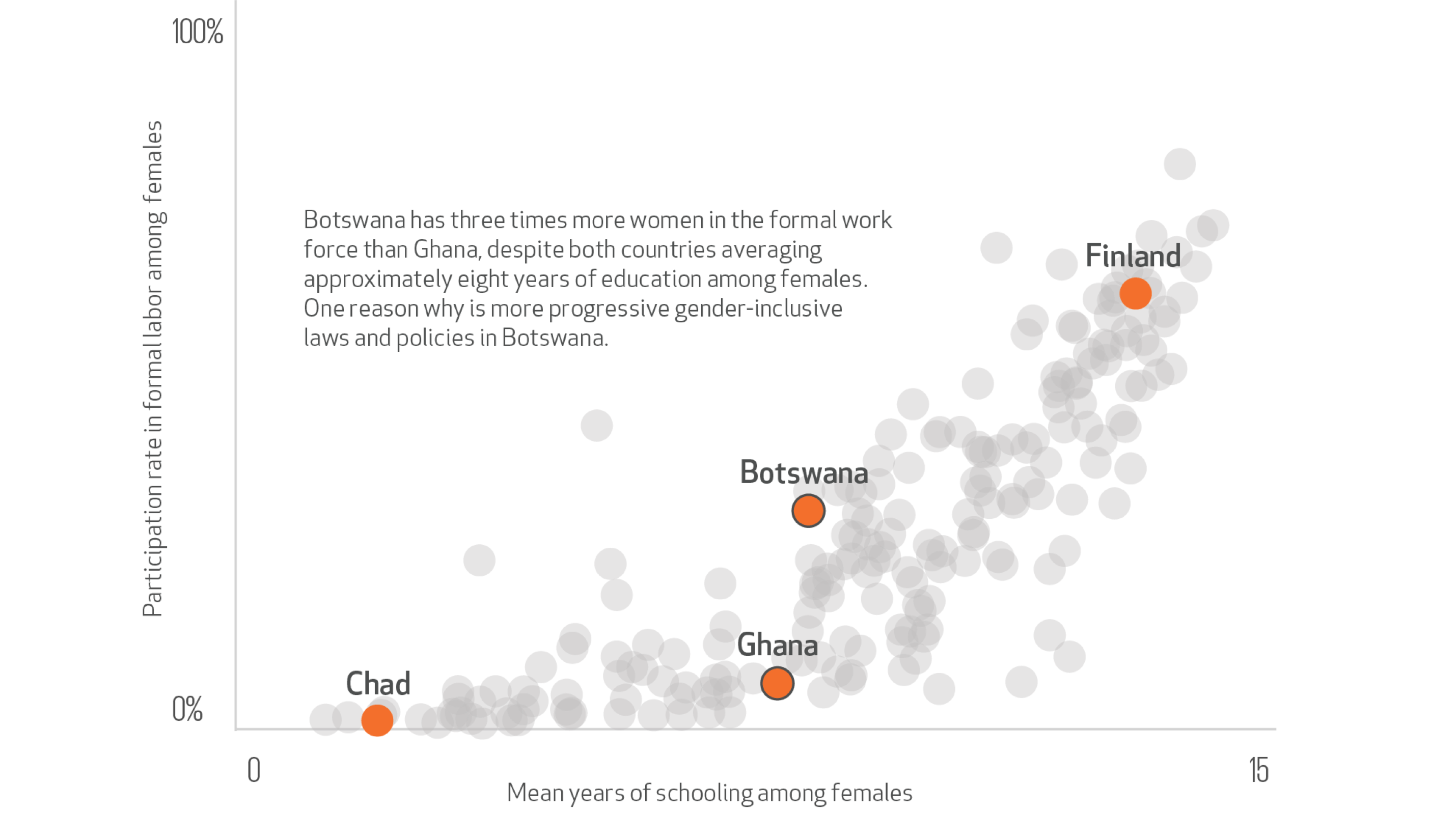 Chart showing that education is insufficient to close the gender gap