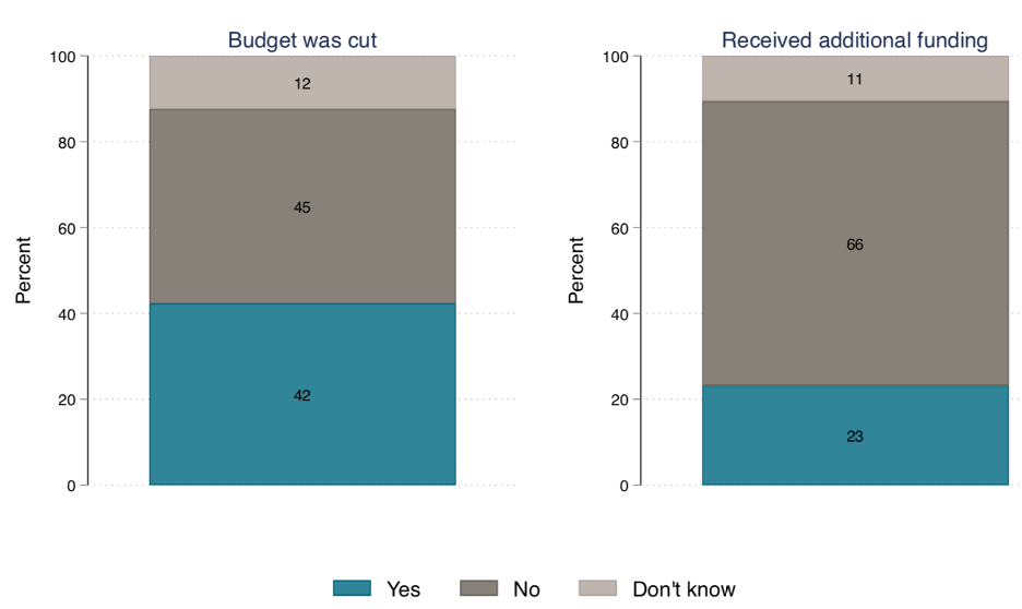 Chart showing most respondents haven't seen new funding, and many are experiencing budget cuts.