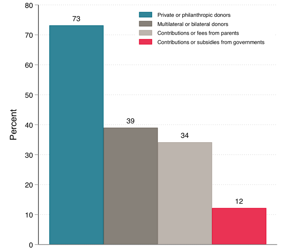Chart showing budget cuts from private donors or philanthropies have been the biggest cause of budget shortfalls.
