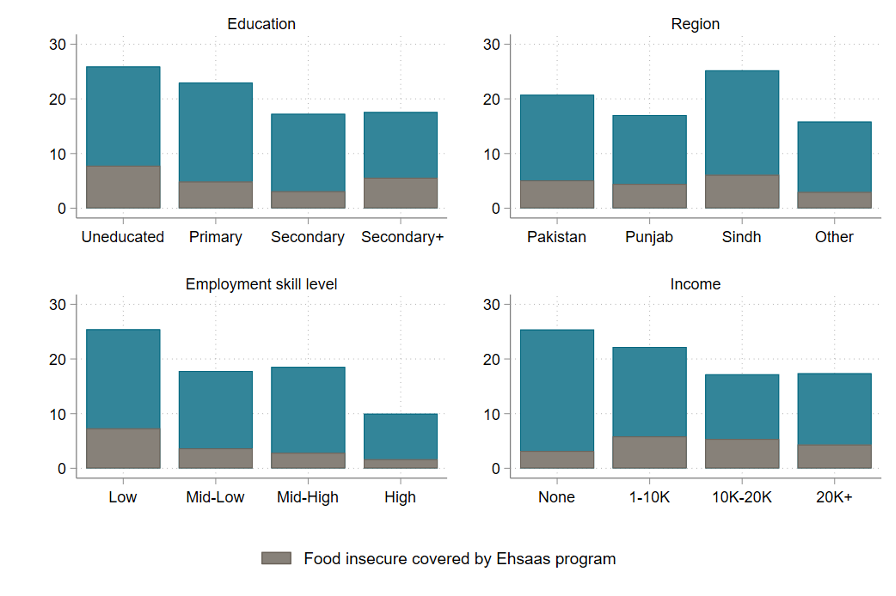 Four charts showing that respondents with lower education, lower-skilled jobs, and lower incomes are more likely to report being food insecure. In all cases, most of those were food insecure are not covered by the Ehsaas program.