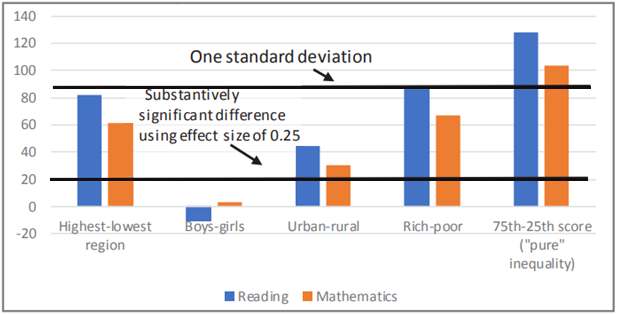 """Figure 3. """"Pure"""" inequality between low and high achievers is larger than gaps by gender, wealth, or geography"""