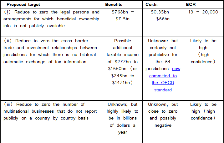 Three Illicit Flows Targets for the Post-2015 Framework