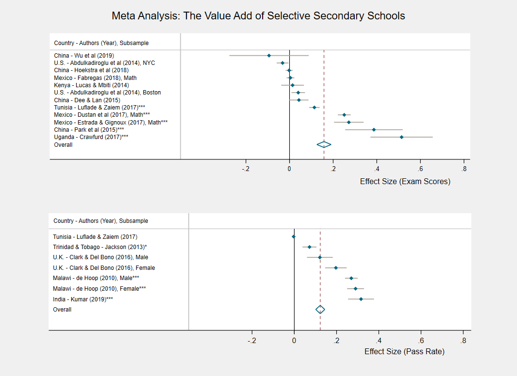 Figure 1: A meta analysis of the value add of selective secondary schools
